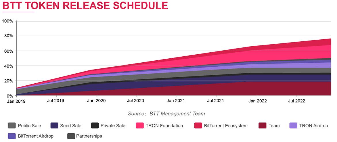 распределение токена btt график