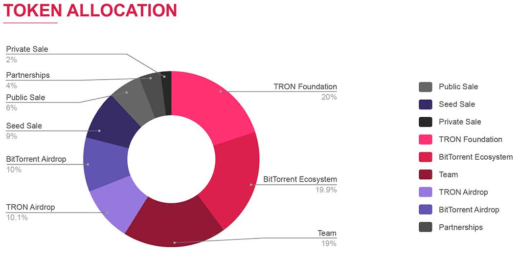 распределение BTT токена по владельцам